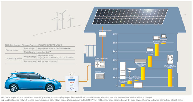 Nissan-LEAF-to-home-system