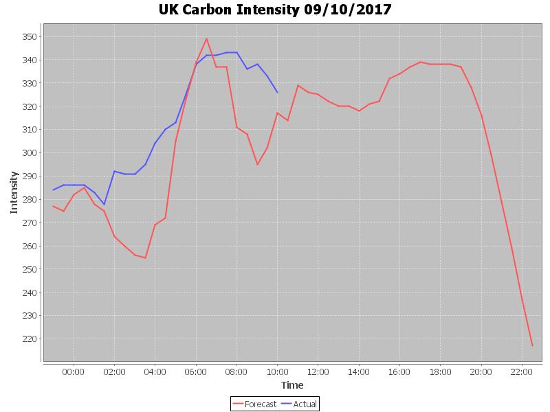 CarbonIntensity-20171009-115700