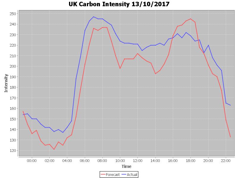 CarbonIntensity-20171013