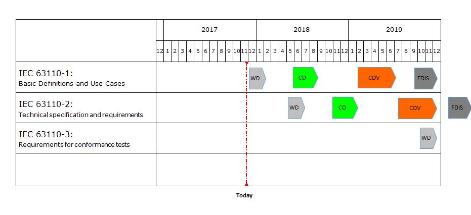 IEC-63110-2017-11-24