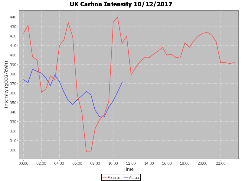 CarbonIntensity_20171210-115134