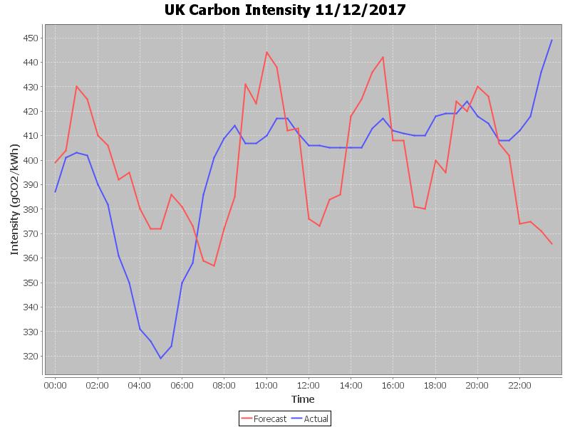 CarbonIntensity_20171211