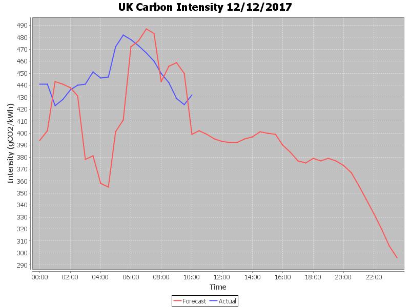 CarbonIntensity_20171212-105540
